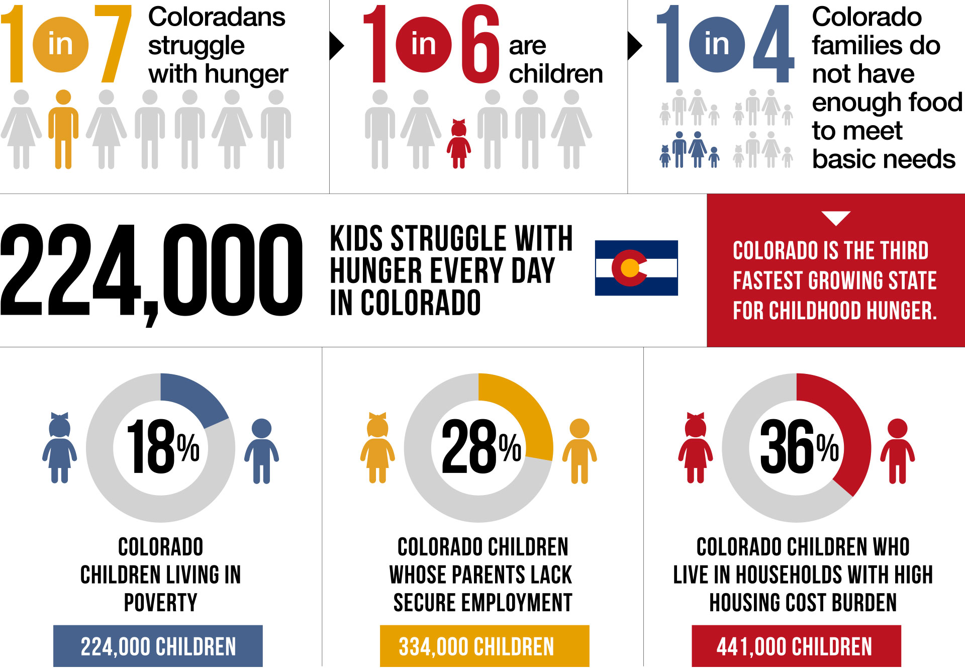 Fight childhood hunger infographic